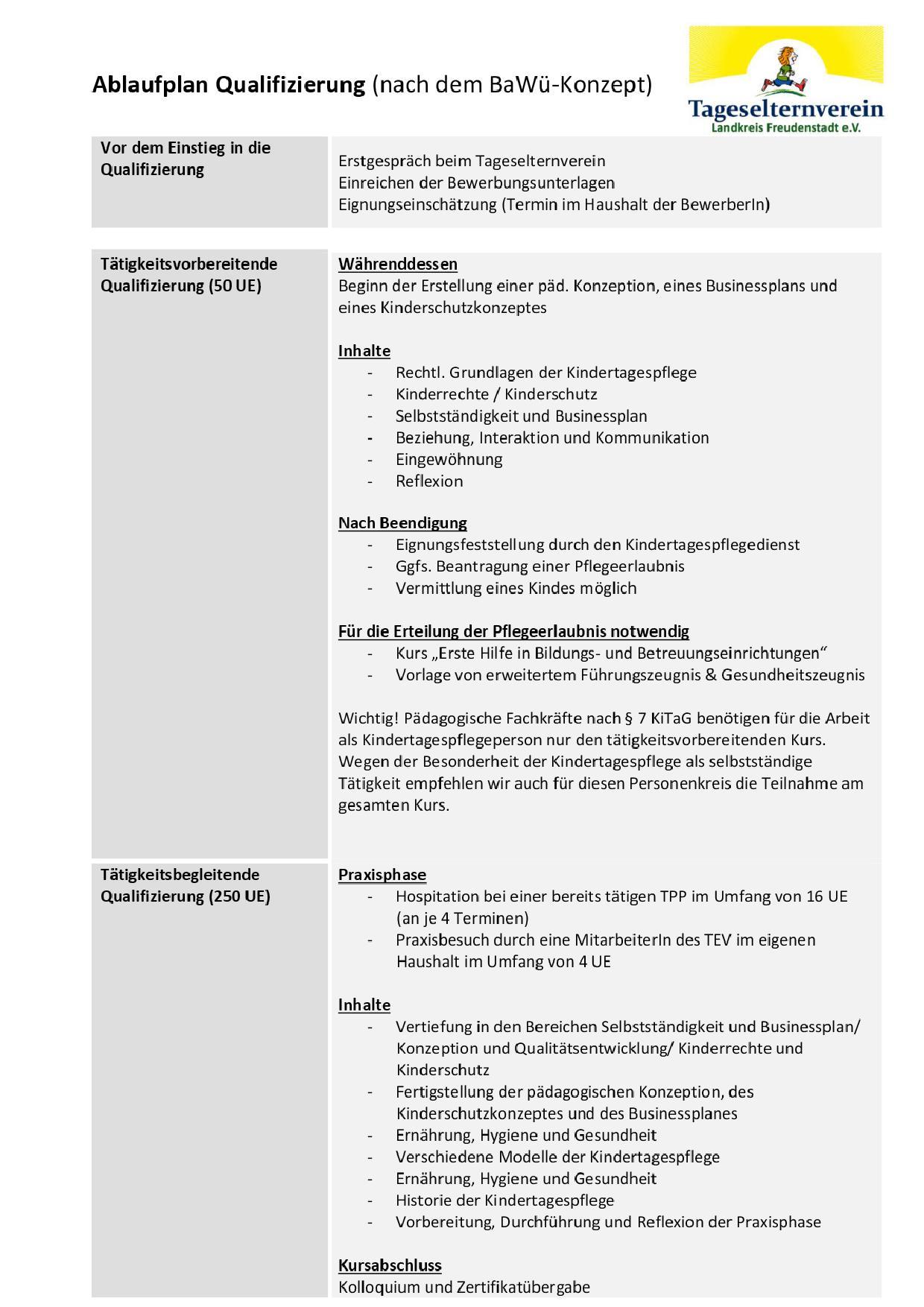 Ablaufplan Qualifizierung 300UE